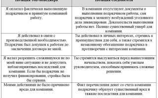 Злоупотребление полномочиями: ст. 201 ук рф в 2020 году, наказание и ответственность