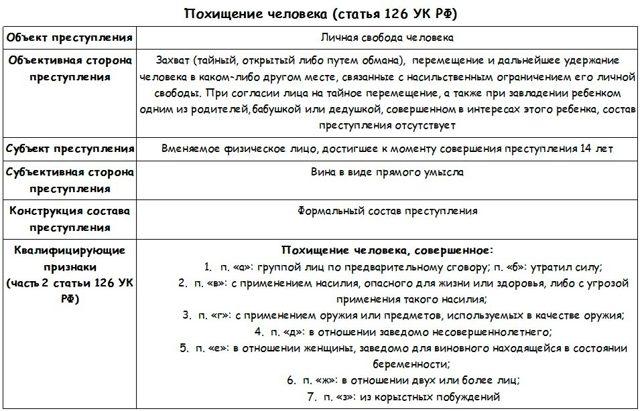 Похищение человека: ст 126 УК РФ, сколько дают, уголовная ответственность в 2020 году