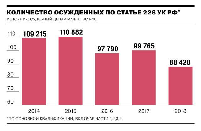Сбыт наркотиков: статья 228.1 УК РФ в 2020 году, сколько дают за продажу