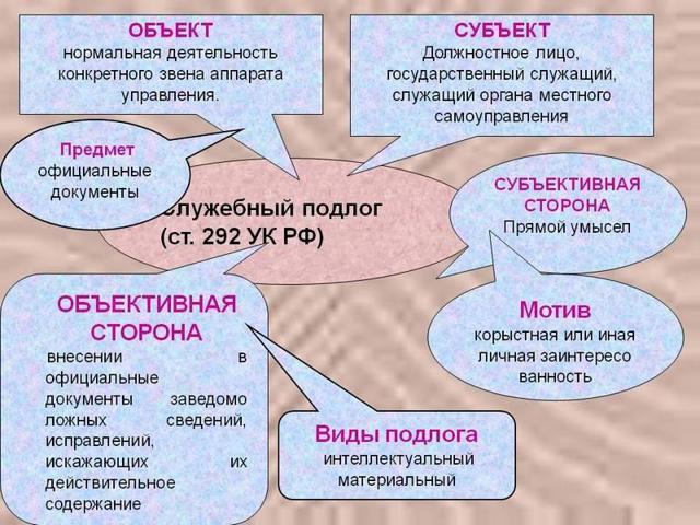 Подлог документов: ст. 327 УК РФ - что такое, ответственность