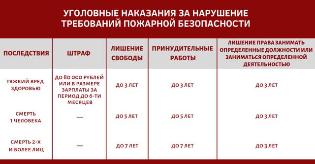 Нарушение требований пожарной безопасности: ответственность в 2020 году