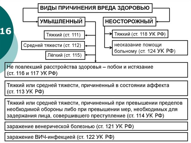 Врачебная ошибка: статья УК РФ и ответственность в 2020 году