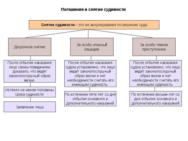 Погашение судимости по УК РФ: сроки, досрочное, разница со снятием судиомсти в 2020 году