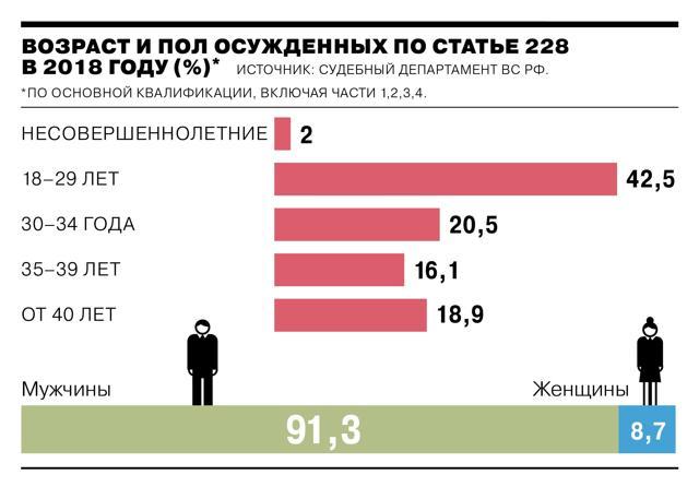 Хранение наркотиков: статья 228 УК РФ, наказание в 2020 году, срок