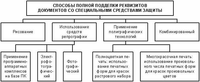 Подделка документов: статья 327 УК РФ в 2020 году, подделка подписи, ответственность
