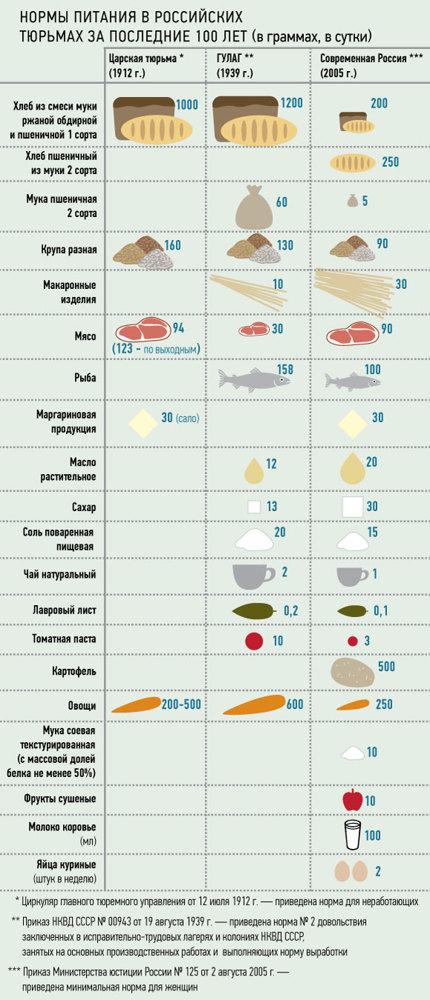 Чем кормят в тюрьме в 2020 году? Еда на зоне в России
