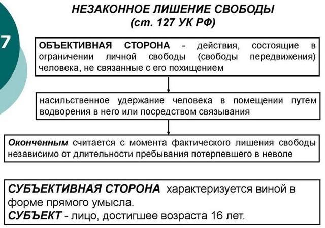 Незаконное лишение свободы: ст 127 УК РФ в 2020 году, состав преступления