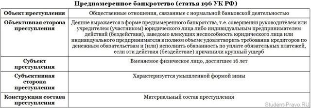 Преднамеренное банкротство. Ст. 196 УК РФ в 2020 году: признаки, ответственность