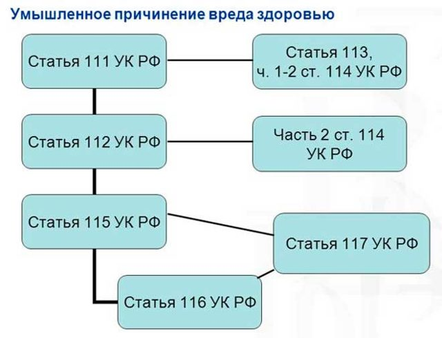 Умышленное причинение тяжкого вреда здоровью ст.111 УК РФ в 2020 году: уголовная ответственность